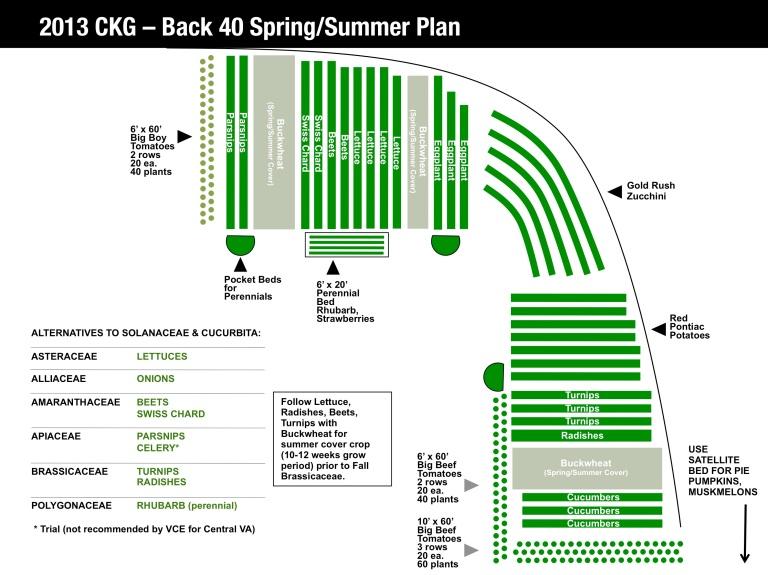 LG CKG Back 40 2013 Plan